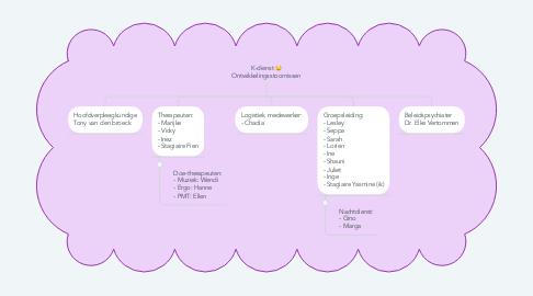 Mind Map: K-dienst D: Ontwikkelingsstoornissen