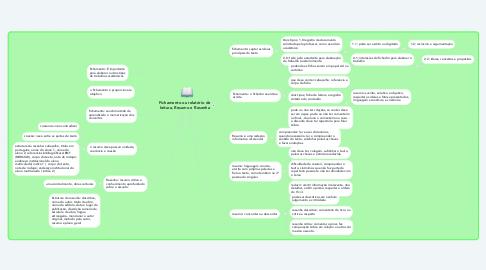 Mind Map: Fichamento ou relatório de leitura, Resumo e Resenha