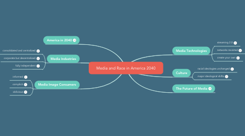 Mind Map: Media and Race in America 2040