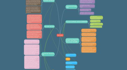 Mind Map: Secretarias