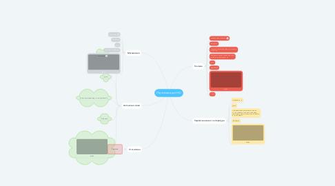 Mind Map: Підготовка до ЗНО