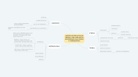 Mind Map: GESTÃO DE PROJETOS DE DESIGN: UMA ANÁLISE DA IMPORTÂNCIA DAS ETAPAS E FERRAMENTAS