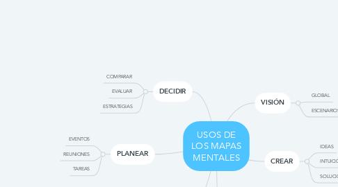 Mind Map: USOS DE LOS MAPAS MENTALES