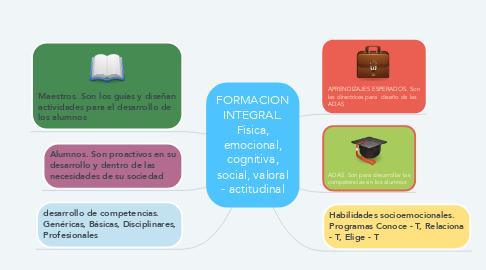 Mind Map: FORMACION INTEGRAL. Fisica, emocional, cognitiva, social, valoral - actitudinal