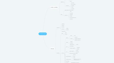 Mind Map: Sensopercepção