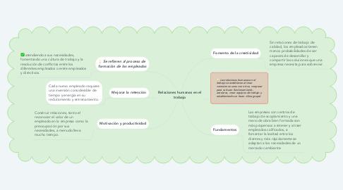Mind Map: Relaciones humanas en el trabajo