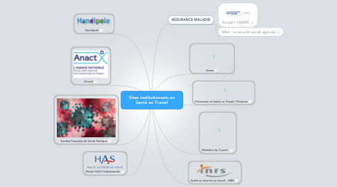 Mind Map: Sites institutionnels