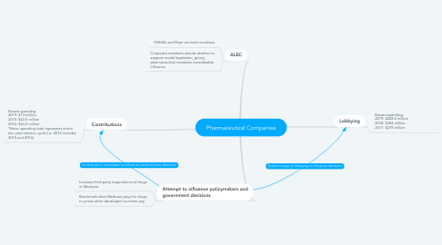 Mind Map: Pharmaceutical Companies