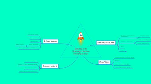 Mind Map: Equilibrio de Liderazgo humano contemporáneo.