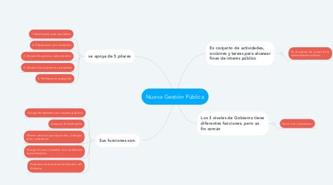 Mind Map: Nueva Gestión Pública