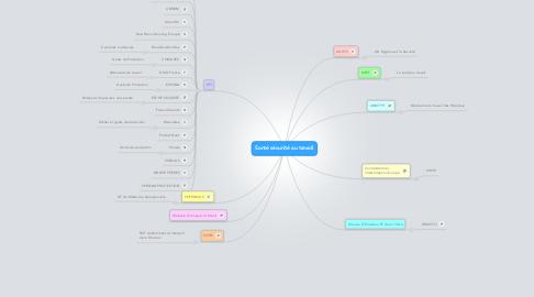 Mind Map: Santé sécurité au travail