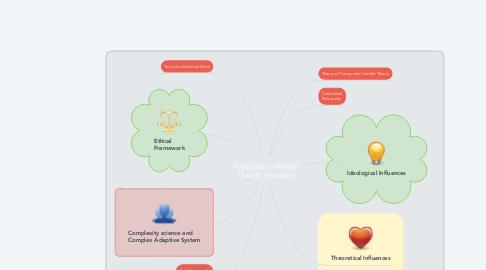 Mind Map: Psychiatric-Mental Health Provider