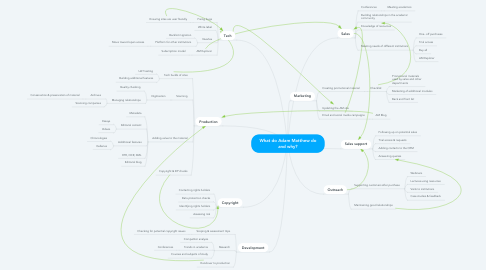 Mind Map: What do Adam Matthew do and why?