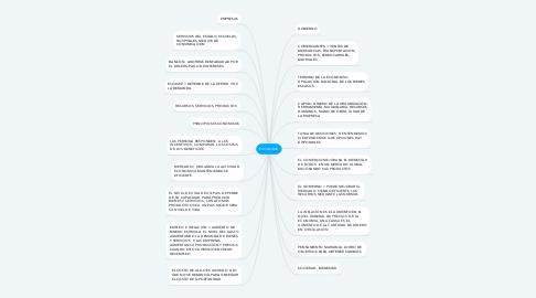 Mind Map: ECONOMĪA