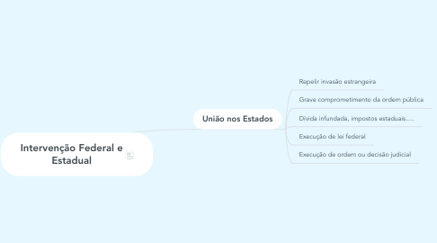 Mind Map: Intervenção Federal e Estadual