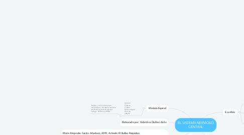 Mind Map: EL SISTEMA NERVIOSO CENTRAL