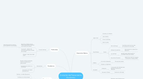 Mind Map: Evolución del Pensamiento Económico