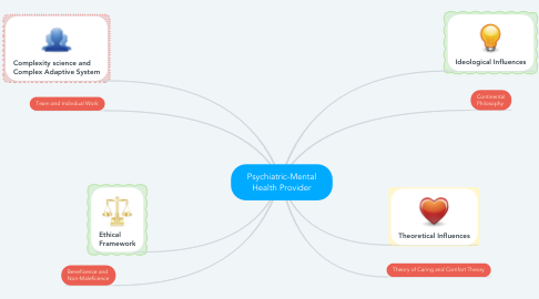 Mind Map: Psychiatric-Mental Health Provider
