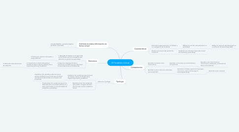 Mind Map: El Portafolio Virtual