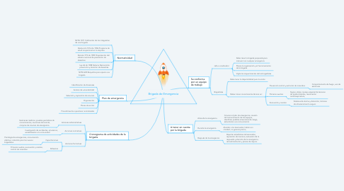 Mind Map: Brigada de Emergencia
