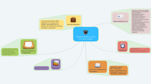 Mind Map: Modelo Educativo para la Formación Integral