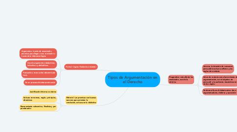 Mind Map: Tipos de Argumentación en el Derecho