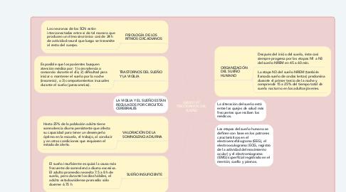 Mind Map: GRUPO #7 TRASTORNOS DEL SUEÑO