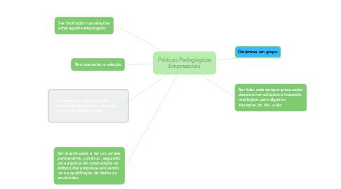 Mind Map: Práticas Pedagógicas Empresariais