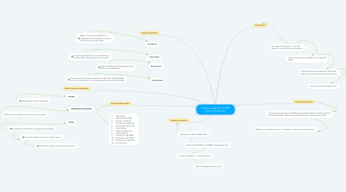 Mind Map: Sistemas Inalámbricos PMP (Punto Multipunto)