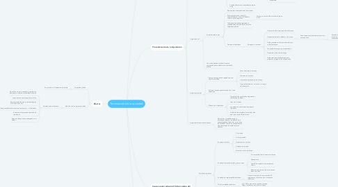 Mind Map: Terminación de la sociedad