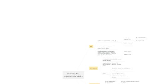 Mind Map: Ordenación del Territorio y Planificación Urbana