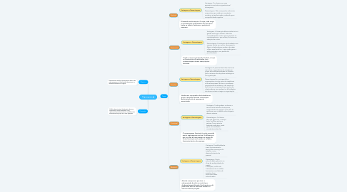Mind Map: Organograma