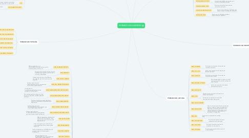 Mind Map: PERMISOS EN ANDROID