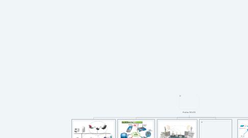 Mind Map: Redes WLAN