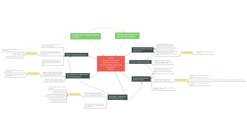 Mind Map: LQS #4  A leader nurtures and sustains a culture that  supports evidence-informed teaching and  learning.