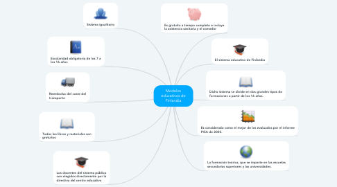 Mind Map: Modelos educativos de Finlandia