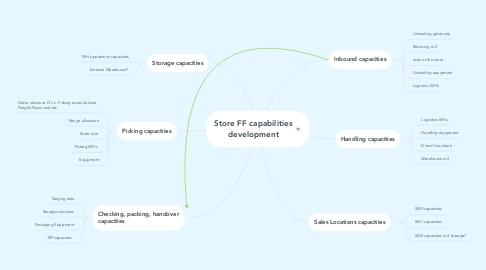 Mind Map: Store FF capabilities development