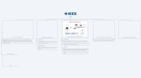 Mind Map: IEEE