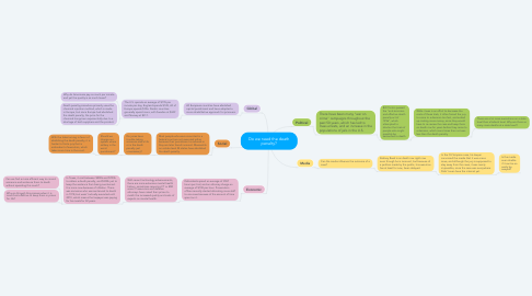 Mind Map: Do we need the death penalty?