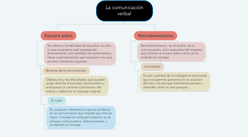 Mind Map: La comunicación verbal