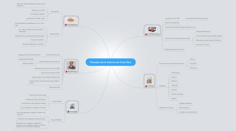 Mind Map: Periodos de la Historia de Costa Rica