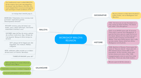 Mind Map: WORKSHOP MALOYA REUNION