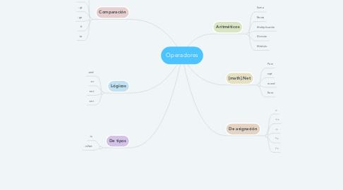 Mind Map: Operadores