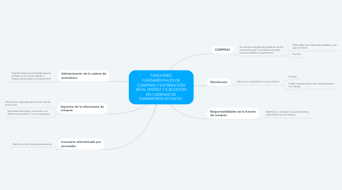 Mind Map: FUNCIONES FUNDAMENTALES DE COMPRAS Y DISTRIBUCIÓN EN EL DISEÑO Y EJECUCIÓN EN CADENAS DE SUMINISTROS EFICACES.
