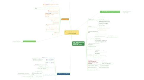 Mind Map: Skaudijuhi silmad särama =>2 põhisuunda