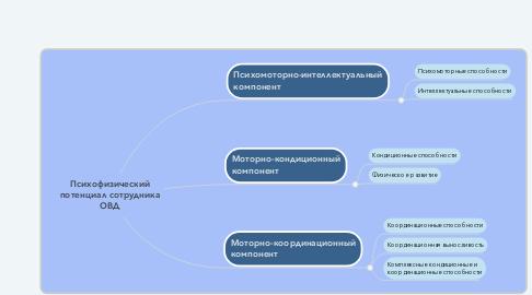 Mind Map: Психофизический потенциал сотрудника ОВД