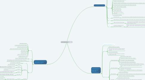 Mind Map: LEYES INTERNACIONALES.