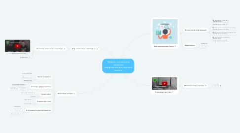 Mind Map: Правила составления запросов информационно-поисковых систем