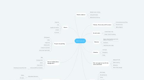 Mind Map: IAD Comms