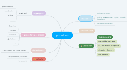 Mind Map: procedures